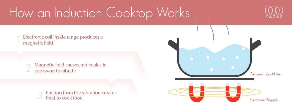Induction: How it works