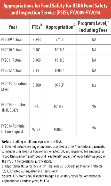 Appropriations for FSIS