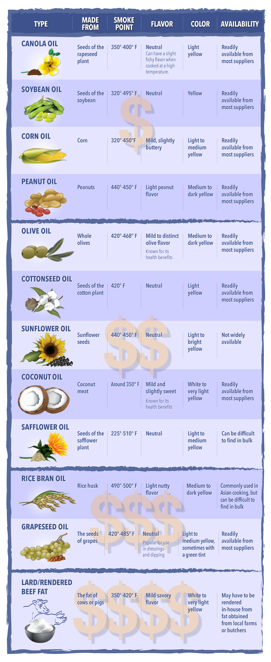 Fryer oil infographic